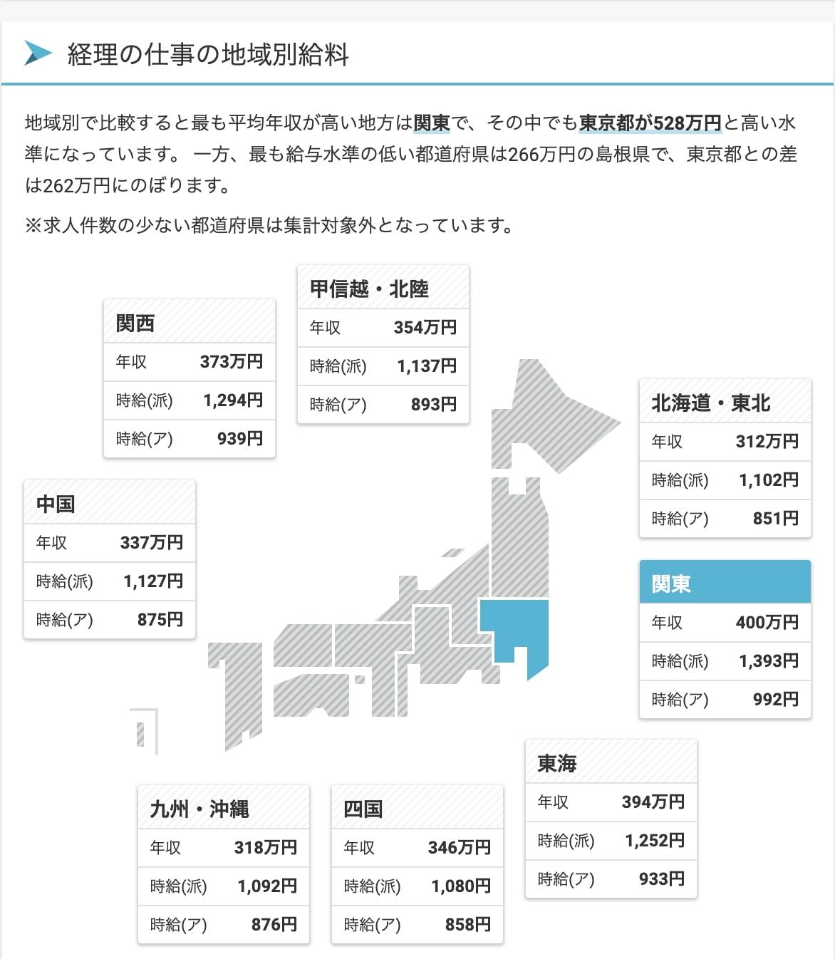 経理地域別年収