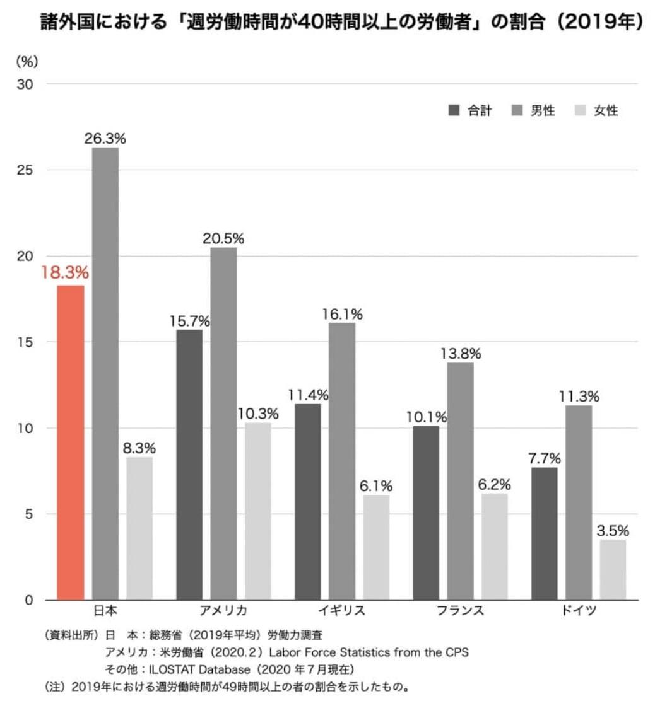 長期労働の割合
