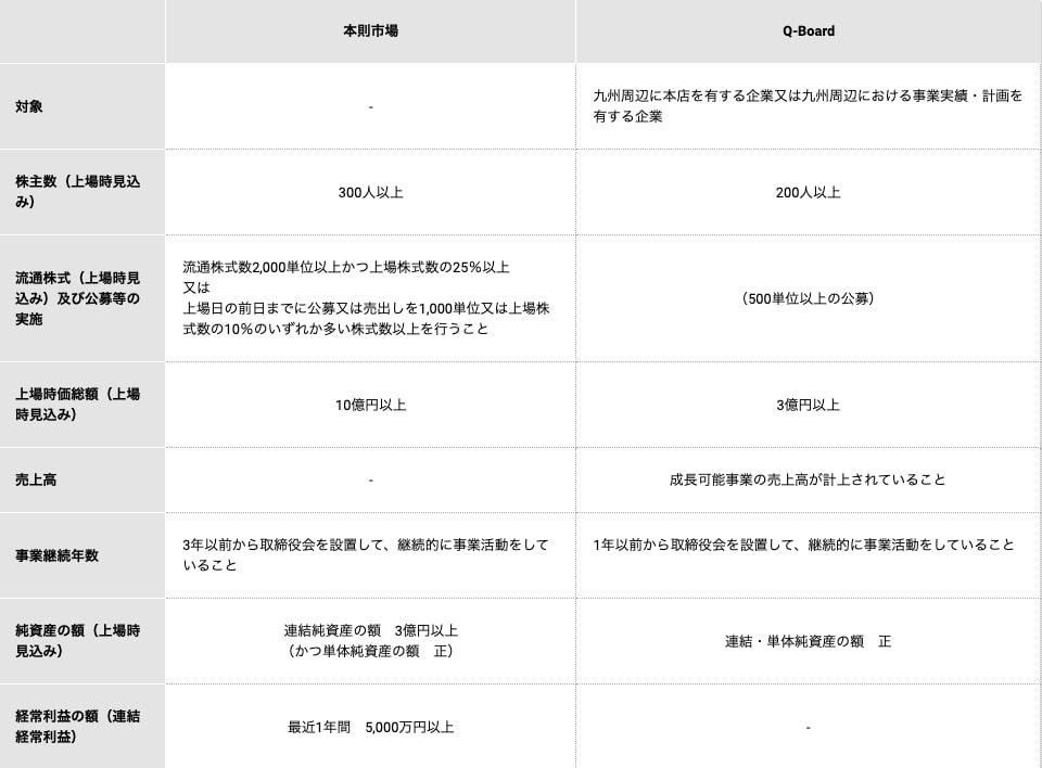 福岡証券取引所の上場基準