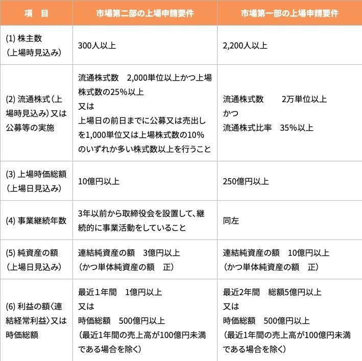名古屋証券取引所の上場基準
