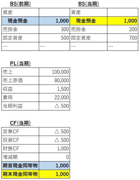 現預金の検証