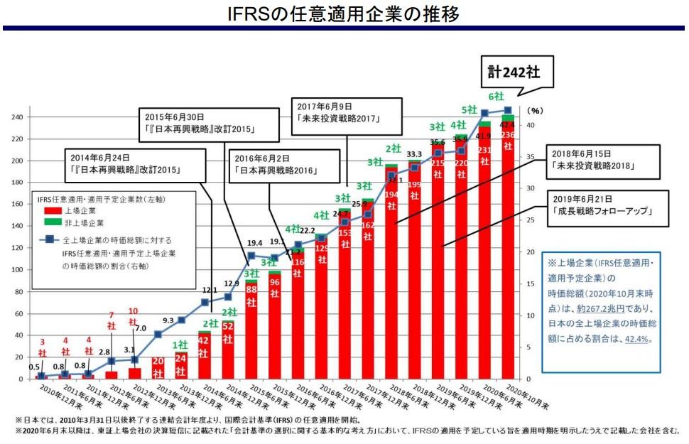 IFRS導入企業