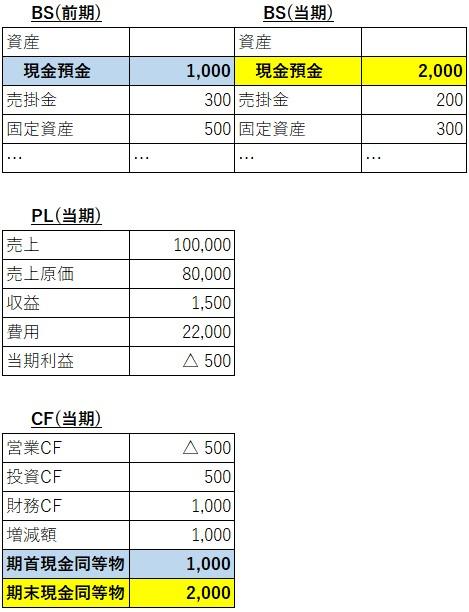 現預金の検証②