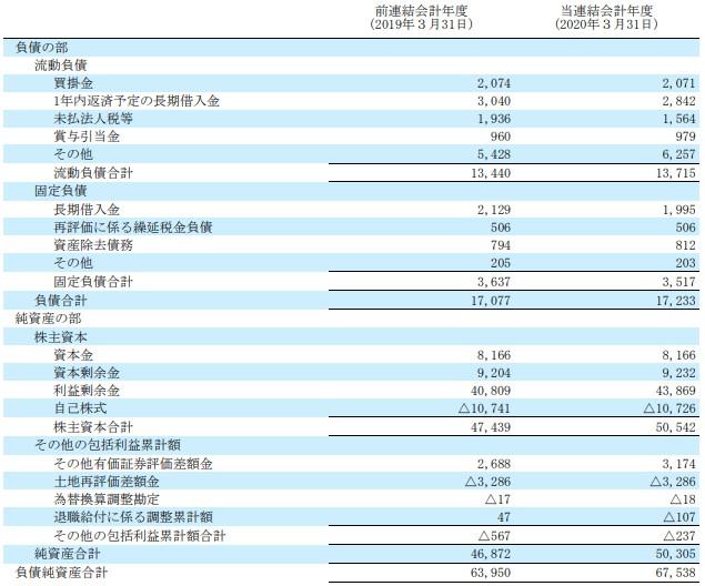 BS(負債純資産)