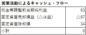 営業CF(固定資産)